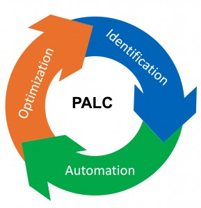 PALC - Process Automation Life Cycle